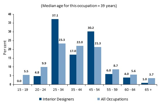 median age for interior designers