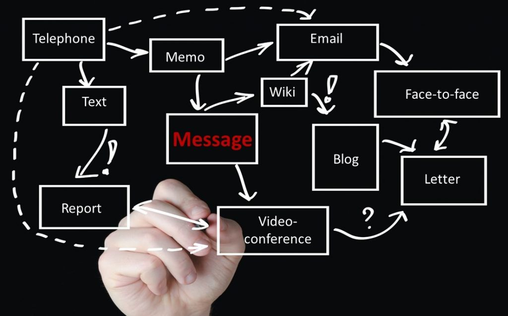 time saving tips - manage communication channel