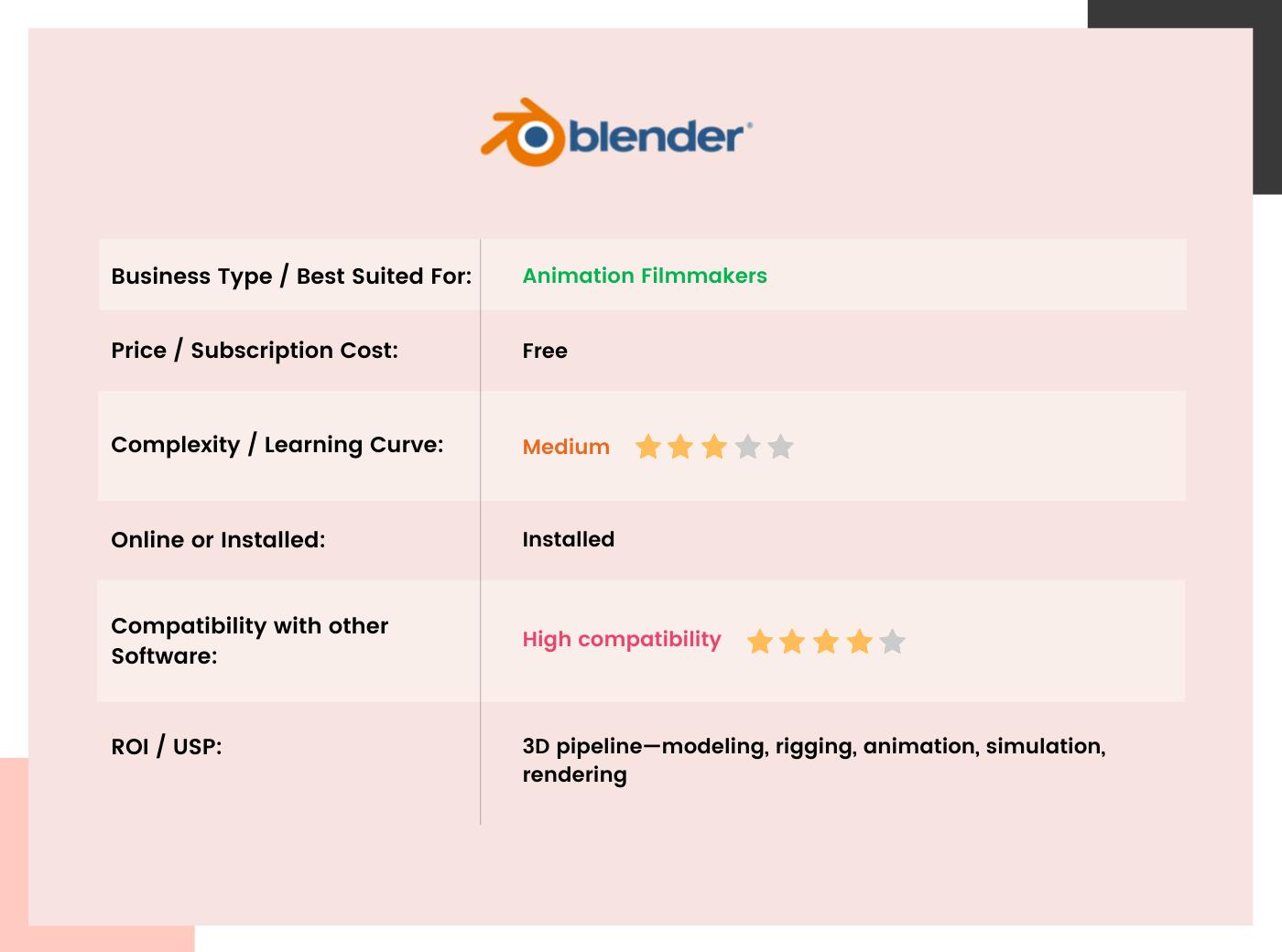 Blender Table