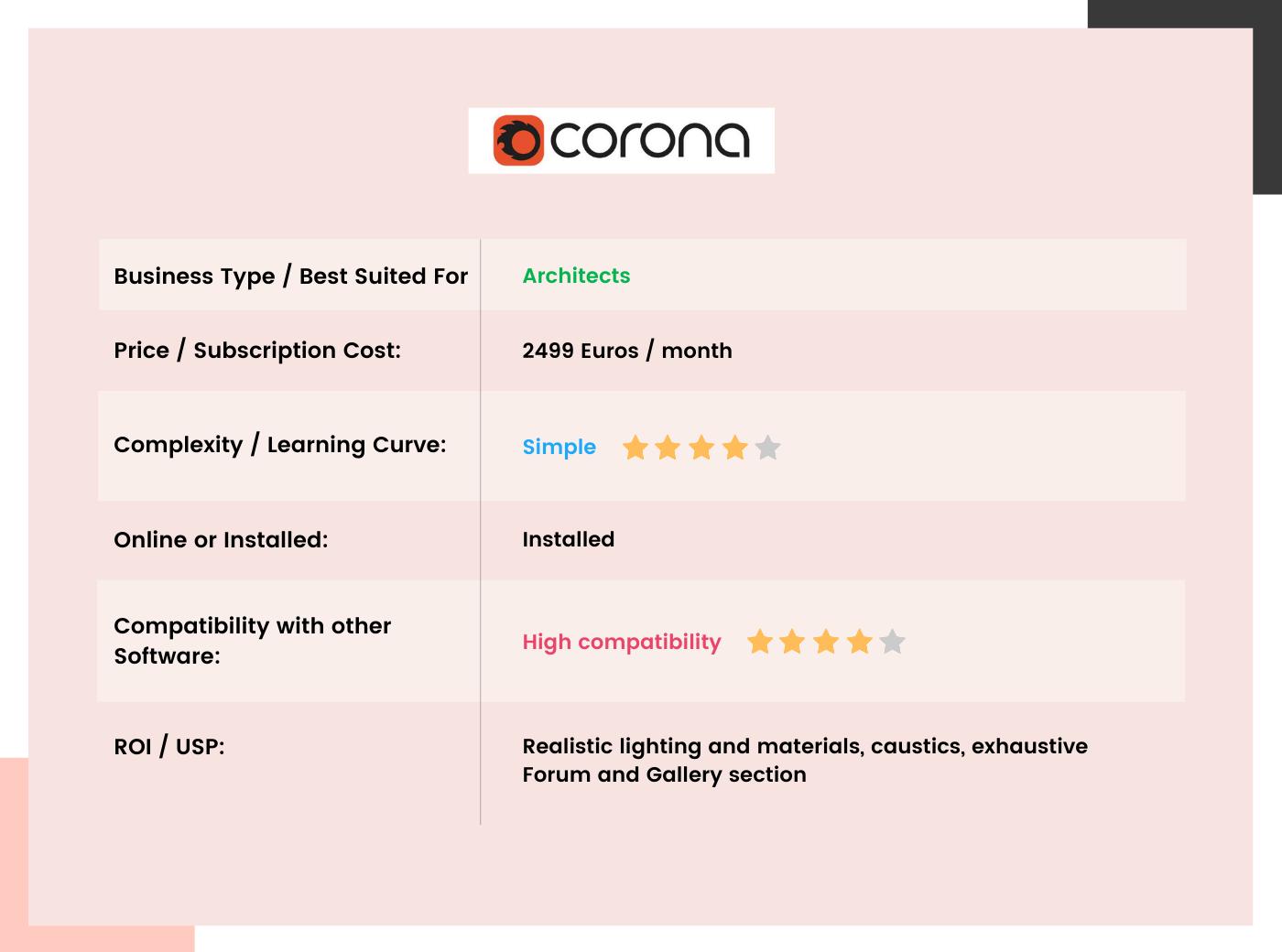 Corona Render Table