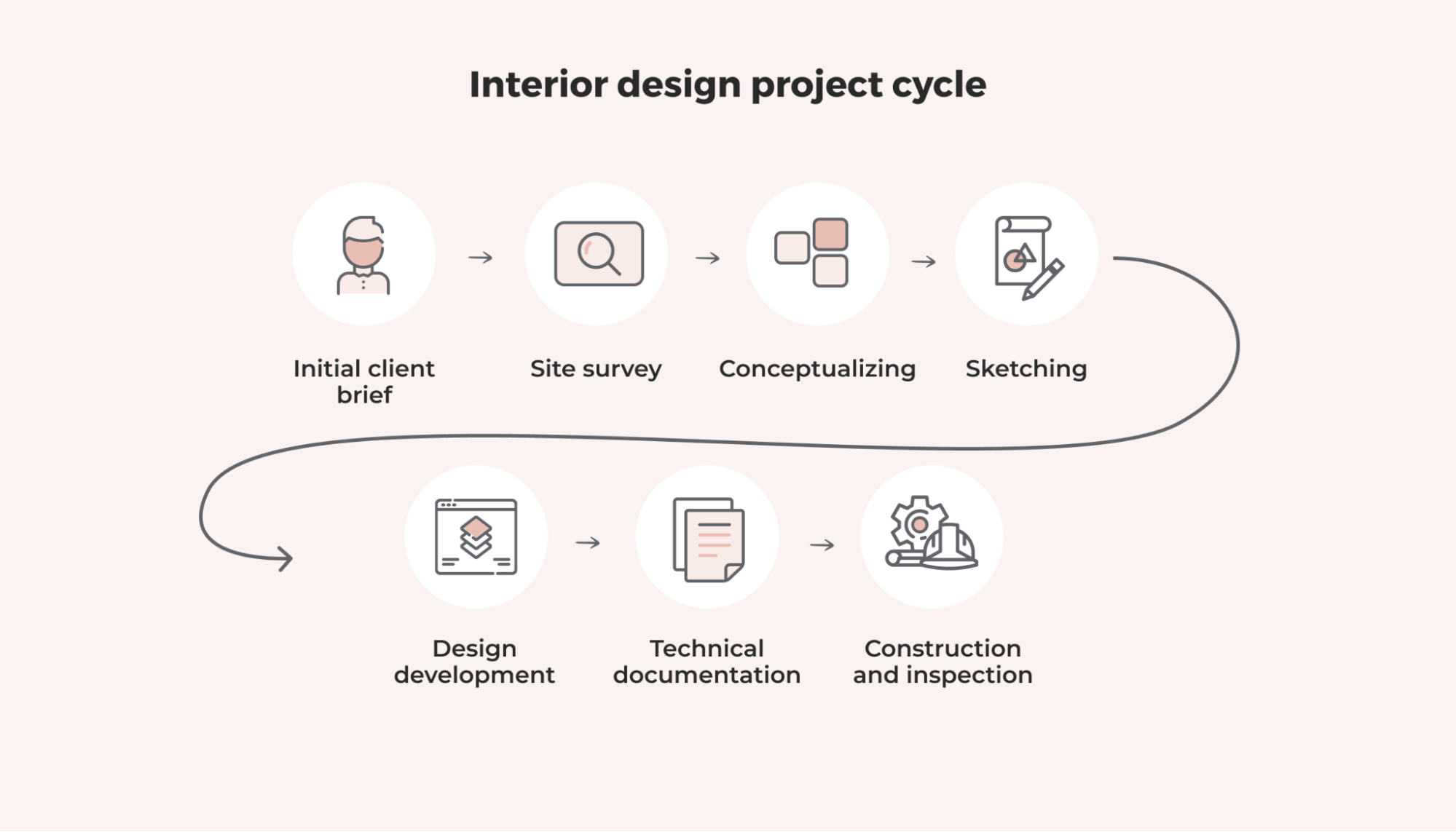 interior design project cycle