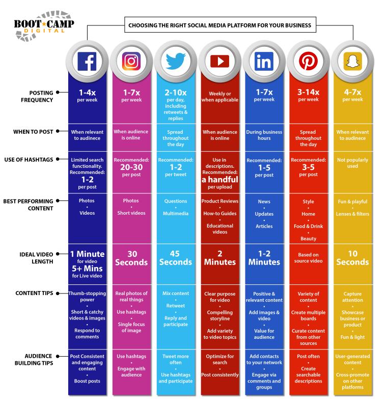 social media platform for content marketing ideas
